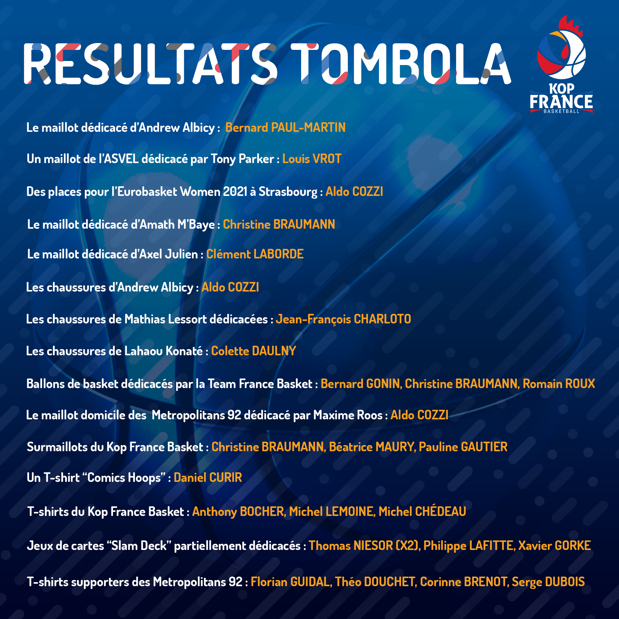 Les résultats de la Tombola – Kop France Basket 2021 !